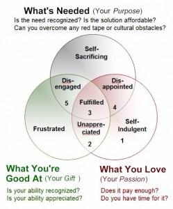 Gift - Passion - Purpose